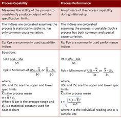 http://1.bp.blogspot.com/--AdnSFKLGtw/T8aZZdCV6aI/AAAAAAAAAE0/QZBOnipIWgg/s1600/capability_performance.png