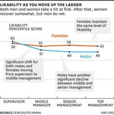 Likability as You Move Up the Ladder, Harvard Business Review, April 4, 2013