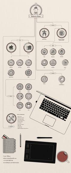 My creative Resume | Curriculum Vitae by Roberto Zizza, via Behance