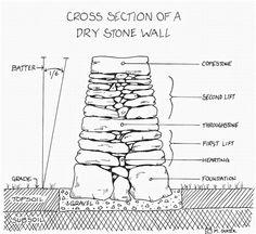 Green Island Stonework, LLC Landscape and Architectural Stonework EST. 2004 - Topsham, ME (207) 504-6152