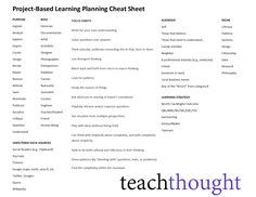 A Project-Based Learning Cheat Sheet For Authentic Learning https://link.crwd.fr/18kF
