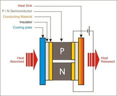 Thermoelectric Cooling - Thermoelectric coolers (TECs), also known as Peltier coolers, are solid-state heat pumps that utilize the Peltier effect to move heat.  Passing a current though a TEC transfers heat from one side to the other, typically producing a heat differential of around 40°C—or as much as 70°C in high-end devices—that can be used to transfer heat from one place to another.