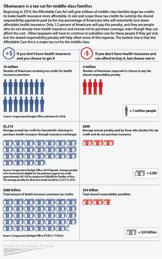 Infographic: Obamacare is a tax cut for middle class families.