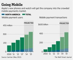 Apple's new phones and watch will get the company into the crowded mobile-payments market http://on.wsj.com/Yy1HZt