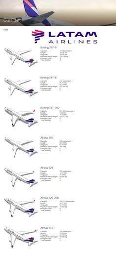 LATAM airlines fleet 2016