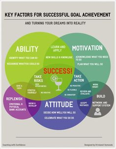 Key factors for successfully achieving your goals. We know how hard it can be to run your own business and get started as a coach, so here are some awesome ready to go free coaching tools, exercises, forms and templates to save you time, effort and make your life easier. See more at: http://9nl.pw/free-coaching-tools: