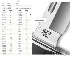 Buck Knives Inc Tang Stamp Date Codes Year Symbol Chart