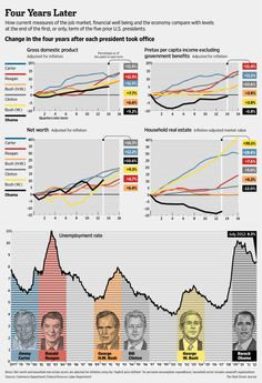 How the current economy compares with levels at the end of the first, or only term of the 5 prior U.S. presidents