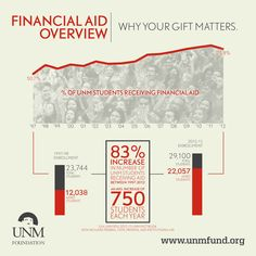 Why your gift matters. Increased dependency of UNM students on financial aid creates conditions where you can truly make a difference.