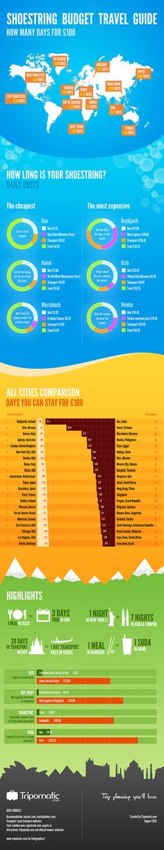 How many days of stay is your £100 worth worldwide?  Hi-res image at http://www.tripomatic.com/lp/Shoestring-Budget-Travel-Guide-in-GBP-[Infographic]/
