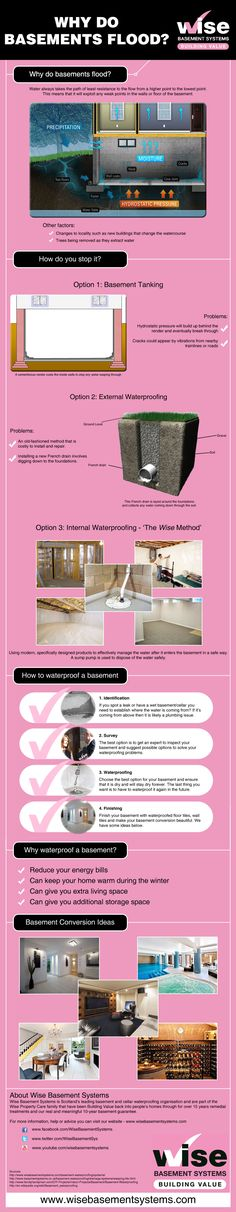 Flooded basements and cellars are a common problem worldwide, regardless of the weather, but why do basements flood? This basement waterproofing infographic…