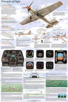Basics of Flight Aviation Poster - Laminated - Atpl Theorie - Air Force Aviation Training, Pilot Training, Science Chart, Private Pilot, Aircraft Design, Boat Plans, Military Aircraft, Women's History, Modern History
