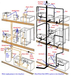 This is a diagram of a typical plumbing system in a ...