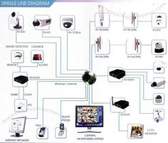 Computer Services Install cctv camera home office in Dubai call 0556789741 JVC IT technician Technical support Installation 0556789741 cctv Technician camera repair guy IT specialist in Dubai Repair Home Wifi camera setup Expert cctv camera Service Cctv Camera Installation, Home Electrical Wiring, Computer Service, Companies In Dubai, Home Network, Safety And Security, Studio City, Ip Camera, Home Brewing