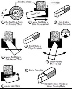 Helpful quick-reference socket head cap screw sizing chart ...