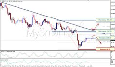 USD/JPY di Bawah Trendline Turun more info check this link - demo : http://mysmartfx.com/goto/t2 ; analisa : http://mysmartfx.com/goto/t3 ; download MT4 : http://www.mysmartfx.com/id/download-platform-2/ ; Mysmartfx : http://mysmartfx.com/goto/t2