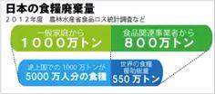 1013 捨てられる豆腐をどうすれば減らせるか?  捨てられる豆腐をどうすれば減らせるか? 食品ロスになりやすい「日配品(にっぱいひん)」 日本は、食廃棄が、すごい!! yahooニュースより 捨てられる豆腐をどうすれば減らせるか? 今日10月2日は、語呂合わせで「豆腐の日」。スーパーマーケットの見切り販売のワゴンでは、豆腐や油揚げ、納豆など、大豆製品が入っていることが多く、割引シールを貼っても、売れ残ってしまっていることも多い。