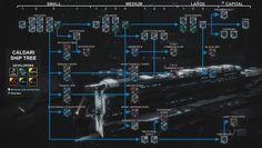 EVE online ship tree