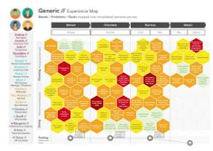 Experience Map, Customer Journey Mapping, Feelings