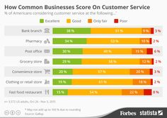 When you run your daily errands, where do you usually receive the best customer service? A recent Gallup surveygauged the quality ofcustomer service at seven common businesses that people usually visit in person. It found that Americans rate banks and pharmacies best, with clothing/retail stores and fast food restaurants at [...]