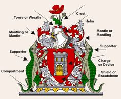 Heraldry began in the 12th century, probably in response to the wearing of helmets with armour, which made recognition of leaders more diffi...