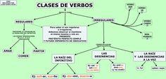 Mapa Conceptual CLASES DE VERBOS