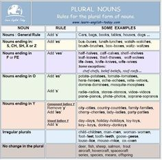 PLURAL NOUNS: rules for the plural form of nouns