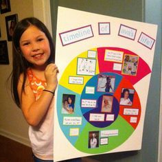 Avas Super Creative Timeline Of Her Life We Created For School