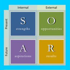 Image result for soar analysis