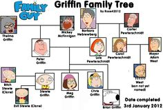 Griffin Family Tree
