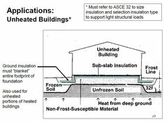 Shallow Frost Protected Foundation Google Search