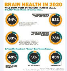 brain infographic 2020