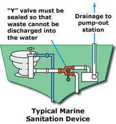 Marine Sanitation Device