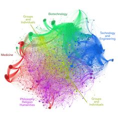 What is Transhumanism? A Network Analysis of Wikipedia Pages
