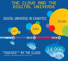 Cloud computing in our world - #digitaluniverse
