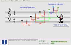 The Interval Overtone Method