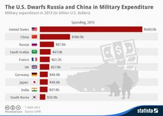 The military spending of the U.S. government is over double that of any other country.