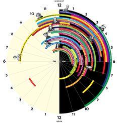 Kedy spali najväčší géniovia v dejinách?