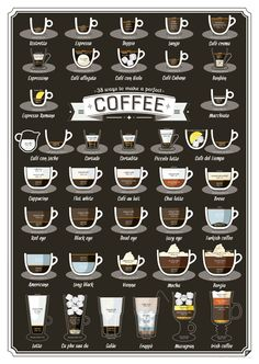 #Infographic shows how to perfectly make 38 types of coffee #Infografía con las proporciones para preparar 38 tipos de café...