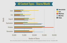 most popular content topics by month #contentmarketing #blogging