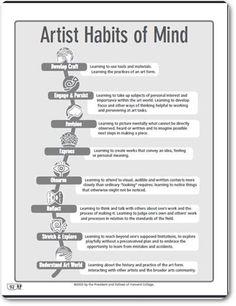 Artist Habits of Mind Texas Art Teacher High School Art, Middle School Art, Art Doodle, Classe D'art, Art Handouts, Habits Of Mind, Art Worksheets, Bulletins, Art Curriculum