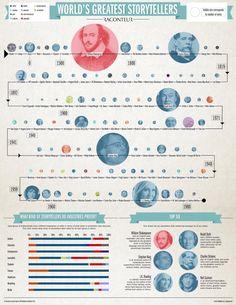 Infograma de historiadores con una línea de tiempo, acentuando unos más que otros. Me pareció una buena manera de hacerlo.