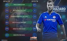 September 2015: Stats Suggest Chelsea's EDEN HAZARD Is In Fact Performing Even Better This Season...