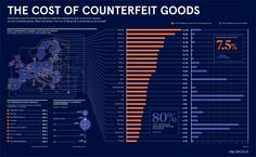 What is the bottomline cost of fake goods to economies & brands? Dashboard Template, Ecommerce, Templates, Infographics, Stencils, Infographic, Vorlage, E Commerce, Info Graphics