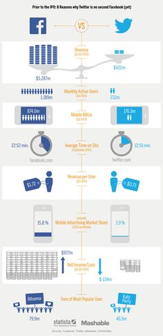 Twitter compared to Facebook #infografia #infographic #socialmedia