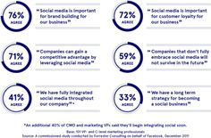 """Late last year, Facebook sponsored a study by Forrester Consulting. The results showed that while marketers believe social media is important, not as many are implementing it. As such, the social networking giant has launched a series of white papers it's calling """"Social Business Blueprints"""" to share best practices."""