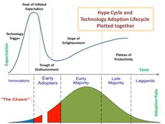 Hype Cycle vs Technology Adoption - perhaps the marketing investment is necessary to inform potential early adopters so they may cross the chasm versus keeping it a secret Change Management, Business Management, Business Planning, Project Management, Disruptive Innovation, Innovation Strategy, Business Innovation, Kaizen, Adoption