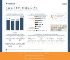 1Q 2015 Bay Area VC Recap