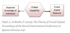 Figure #1 – The Crowd Capability of an organization engages the dispersed knowledge of individuals (through structure and content), and then generates (through internal organizational processes) a heterogeneous Crowd Capital resource.  Prpić, J., & Shukla, P. (2013). The Theory of Crowd Capital. Proceedings of the Hawaii International Conference on Systems Sciences #46