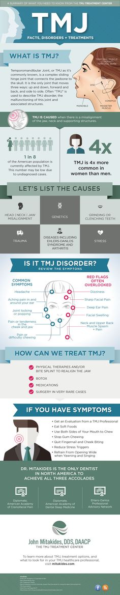 #TMJ - Facts, disorders + treatment   The most common symptoms:  pain, followed by restricted #mandibular movement, and noises from the temporomandibular joints (TMJ) during #jaw movement...  #dental #oralhealth #patienteducation